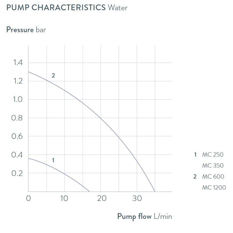 Grafico delle prestazioni della pompa microcool
