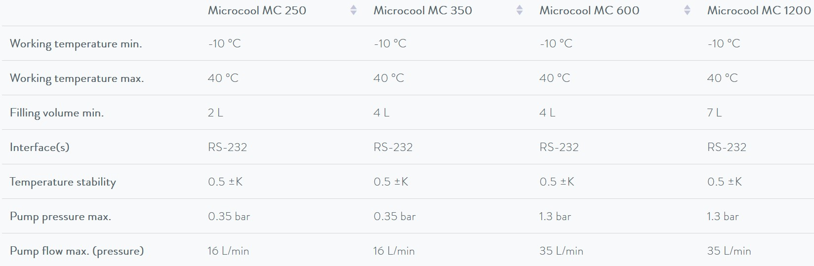 techical characteristic of Microcool LAUDA