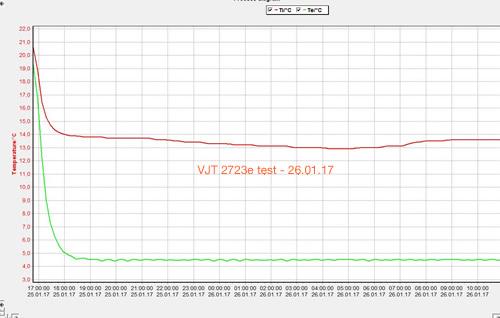 VJT 2723e test